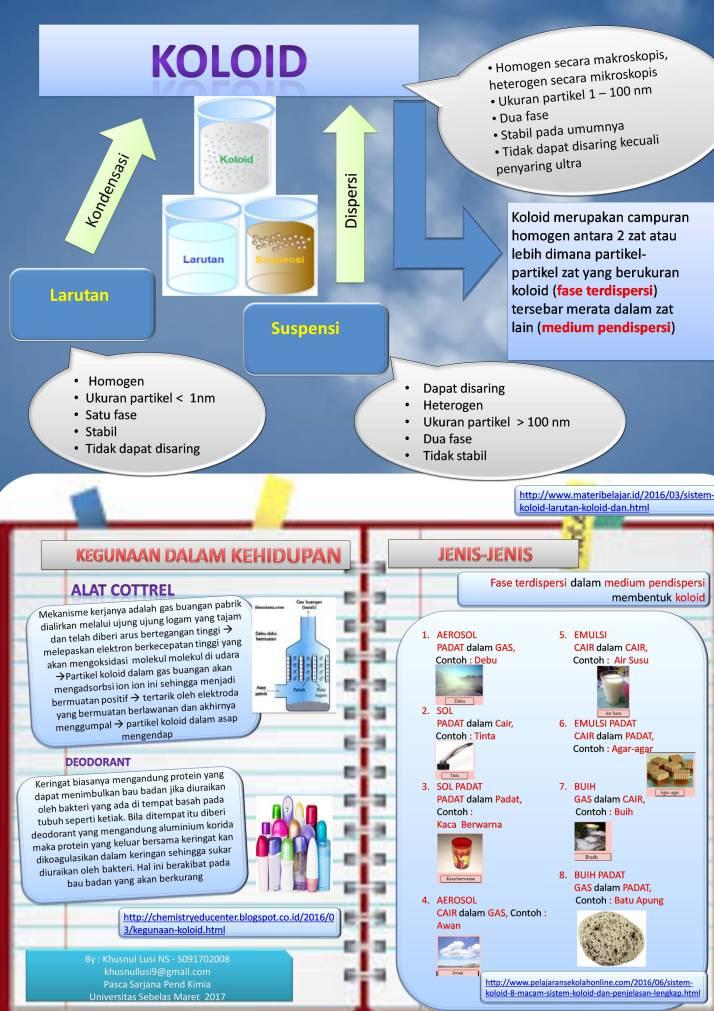 Poster Koloid Asyiknya Belajar Kimia